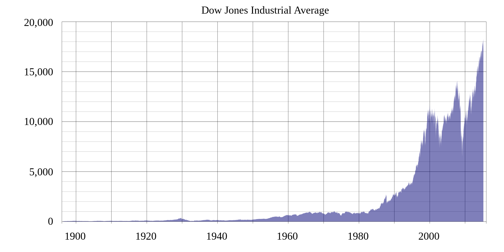 DJIA_historical_graph.svg.png